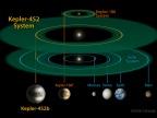 Rozmiar i skala systemu Kepler-452 w porównaniu do systemu Kepler-186 i Układu Słonecznego. Fot. NASA/JPL-CalTech/R. Hurt