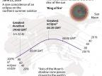 Trasa zaćmienia Słońca - źródło: NASA, AFP