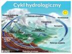 Cykl hydrologiczny. Rys. Uniwersytet Śląski