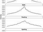 wykres z tekstu źródłowego pokazujący różnice w zestawieniu wyników testów śródrocznych i końcowych