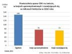 Powierzchnia upraw GM: na świecie, w krajach uprzemysłowionych i rozwijających się (Rys. Mirosław Małuszyński)