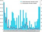 Liczba zachorowań i podejrzeń zachorowań na grypę oraz liczba zgonów z powodu grypy w latach 1975–2014. Źródło: http://wwwold.pzh.gov.pl/oldpage/epimeld/grypa/Ryc_1.jpg