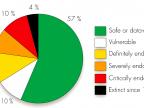 Status języków świata wg danych UNESCO (źródło: http://heartlanguage.org/tag/endangered-languages/)