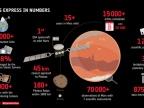 Mars Express - w liczbach, źródło: ESA