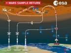 Mars Sample Return - ikonografika, źródło: ESA