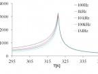 Wykres 1. Wykres przenikalności elektrycznej ε potwierdzający zgodność właściwości ferroelektrycznych otrzymanych monokryształów TGS o pokroju płytkowym (autor: dr Krzysztof Ćwikiel)