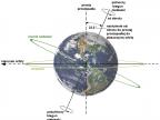 Nachylenie osi obrotu Ziemi - między równikiem niebieskim a ekliptyką obecnie jest kąt 23,5 stopnia
