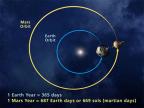 Źródło: NASA