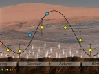 Curiosity wykrył sezonowe zmiany metanu w kraterze Gale. Credit: NASA/JPL-Caltech
