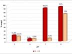 Wykres 1. Wpływ pH na procent sorpcji wybranych jonów metali na tkaninie poliestrowej wybarwionej 5-[(E)-(3-hydroksyfenylo)diazenylo]-8-hydroksy-2-metylochinoliną. Pomiar zawartości jonów metali wykonano techniką ICP-OES. Oprac. dr Barbara Feist