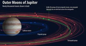 Orbity nowo odkrytych księżyców Jowisza. Image credit: Carniege Institution for Science